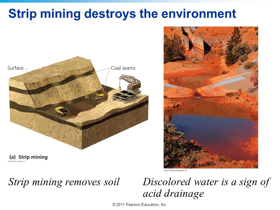 © 2011 Pearson Education, Inc. Strip mining destroys the environment Strip mining removes soil Discolored water is a sign of acid drainage