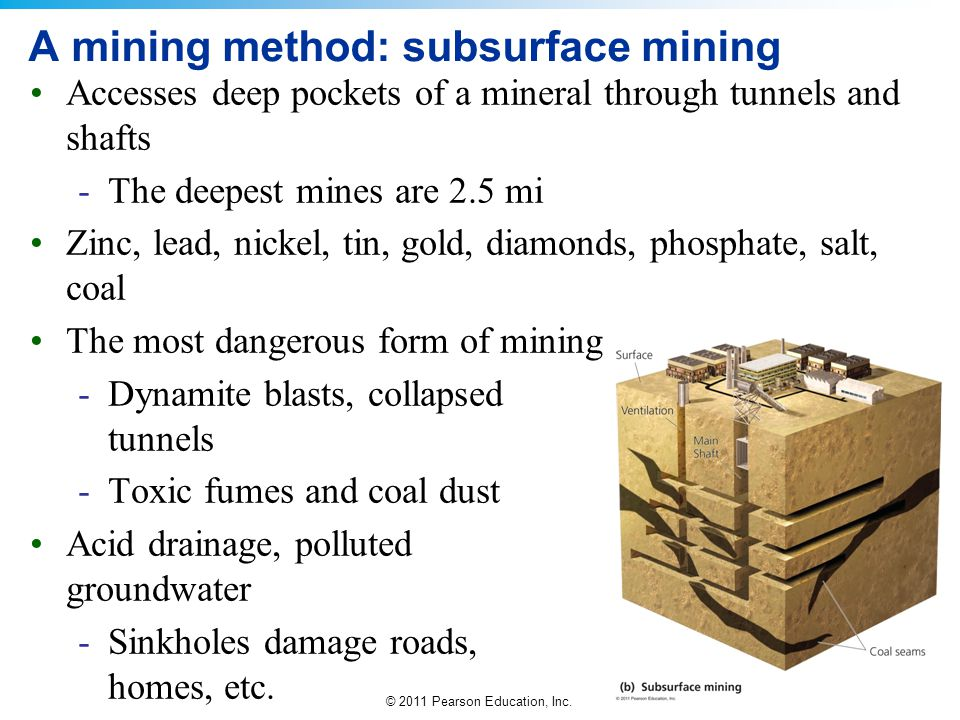 © 2011 Pearson Education, Inc. A mining method: subsurface mining Accesses deep pockets of a mineral through tunnels and shafts -The deepest mines are