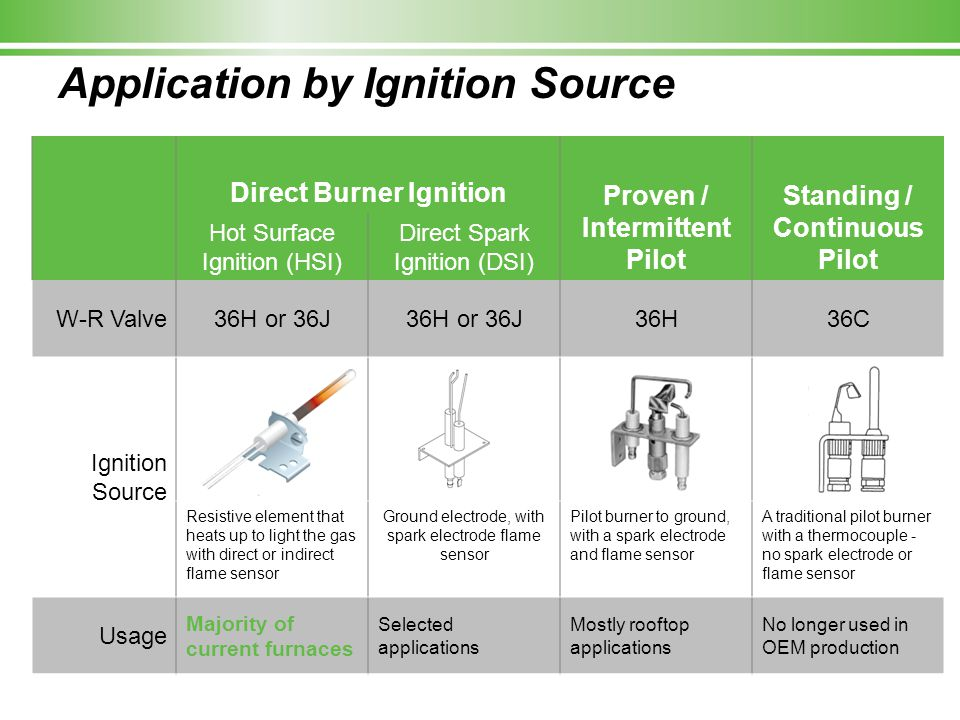 Application by Ignition Source Direct Burner Ignition Proven / Intermittent Pilot Standing / Continuous Pilot Hot Surface Ignition (HSI) Direct Spark