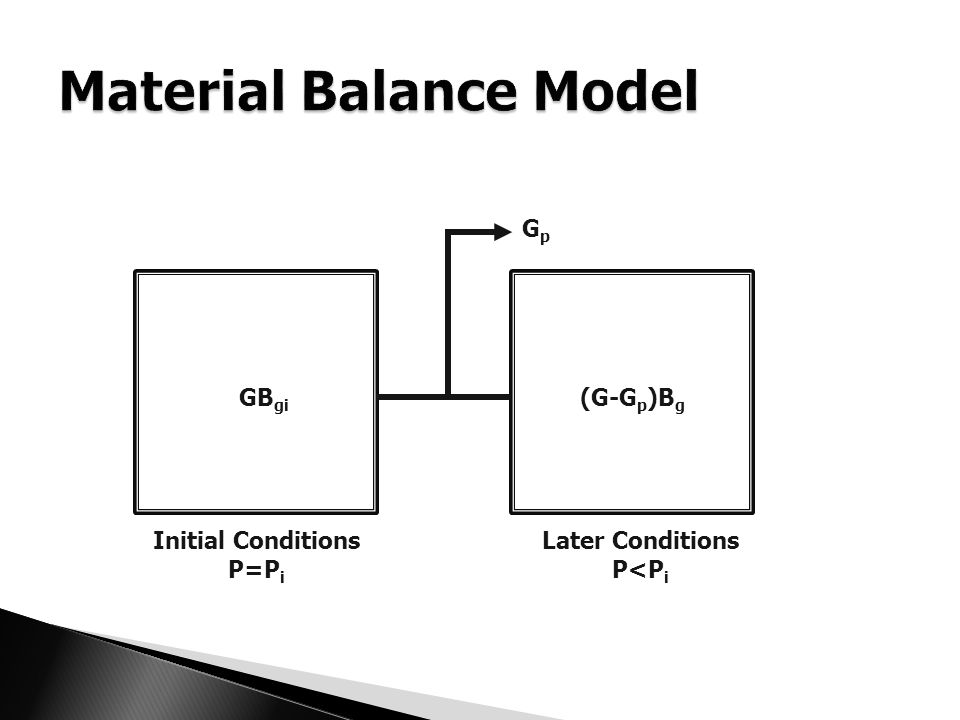 Initial Conditions P=P i Later Conditions P<P i GB gi (G-G p )B g GpGp