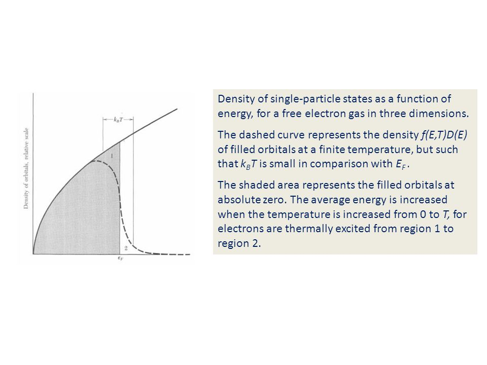 Density of single-particle states as a function of energy, for a free electron gas in three dimensions. The dashed curve represents the density f(E,T)
