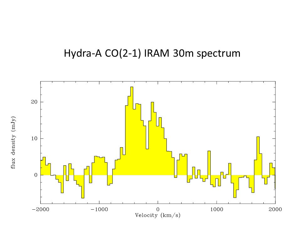 Hydra-A CO(2-1) IRAM 30m spectrum