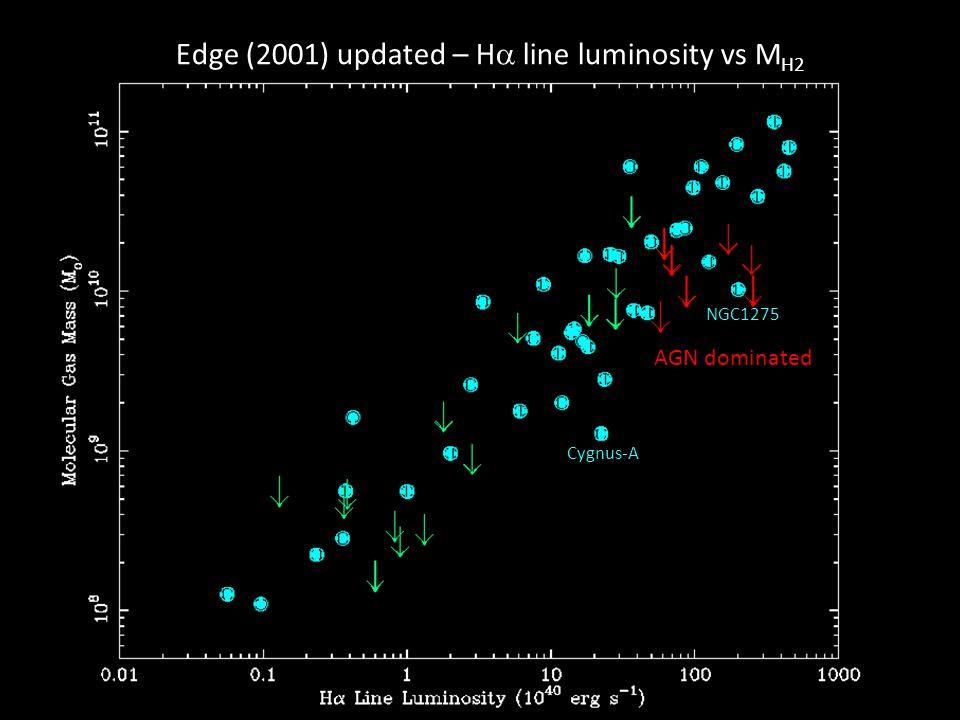 Edge (2001) updated – H line luminosity vs M H2 AGN dominated NGC1275 Cygnus-A