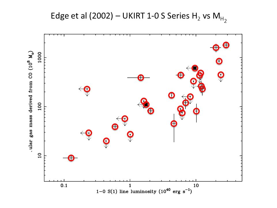 Edge et al (2002) – UKIRT 1-0 S Series H 2 vs M H 2