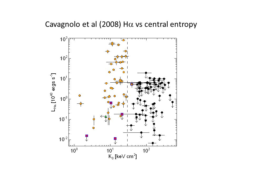 Cavagnolo et al (2008) H vs central entropy