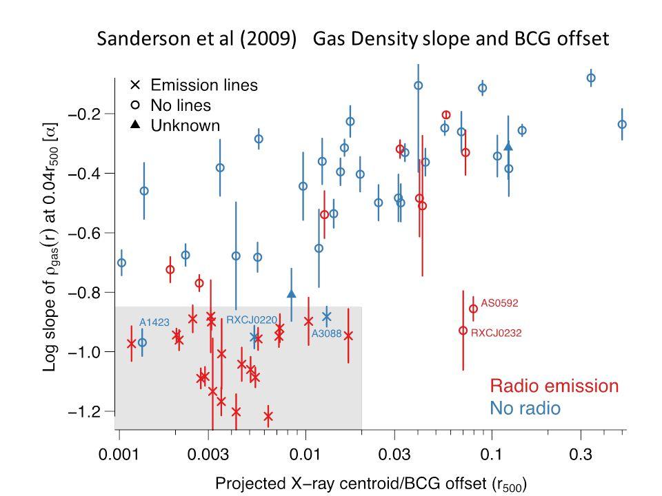 Sanderson et al (2009) Gas Density slope and BCG offset