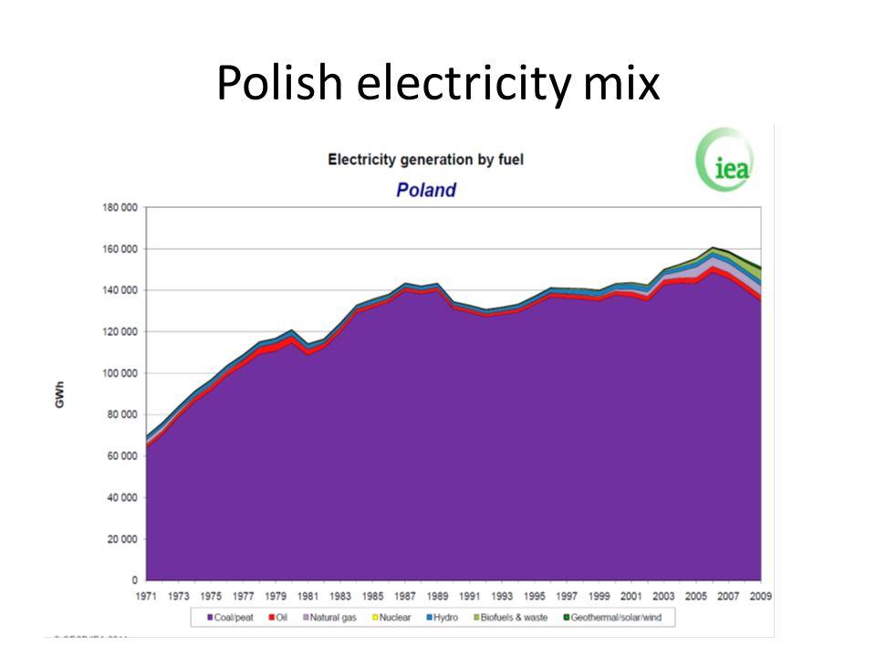 Polish electricity mix