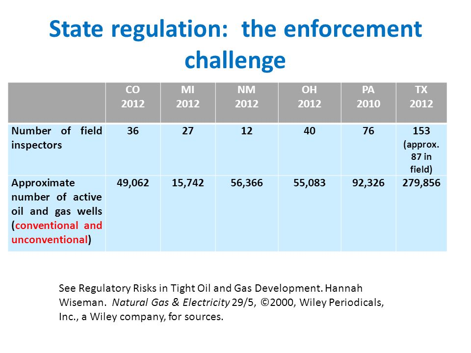 State regulation: the enforcement challenge CO 2012 MI 2012 NM 2012 OH 2012 PA 2010 TX 2012 Number of field inspectors 3627124076153 (approx. 87 in fi