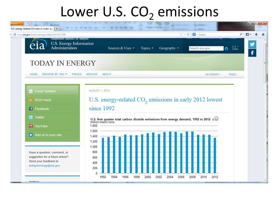 Lower U.S. CO 2 emissions