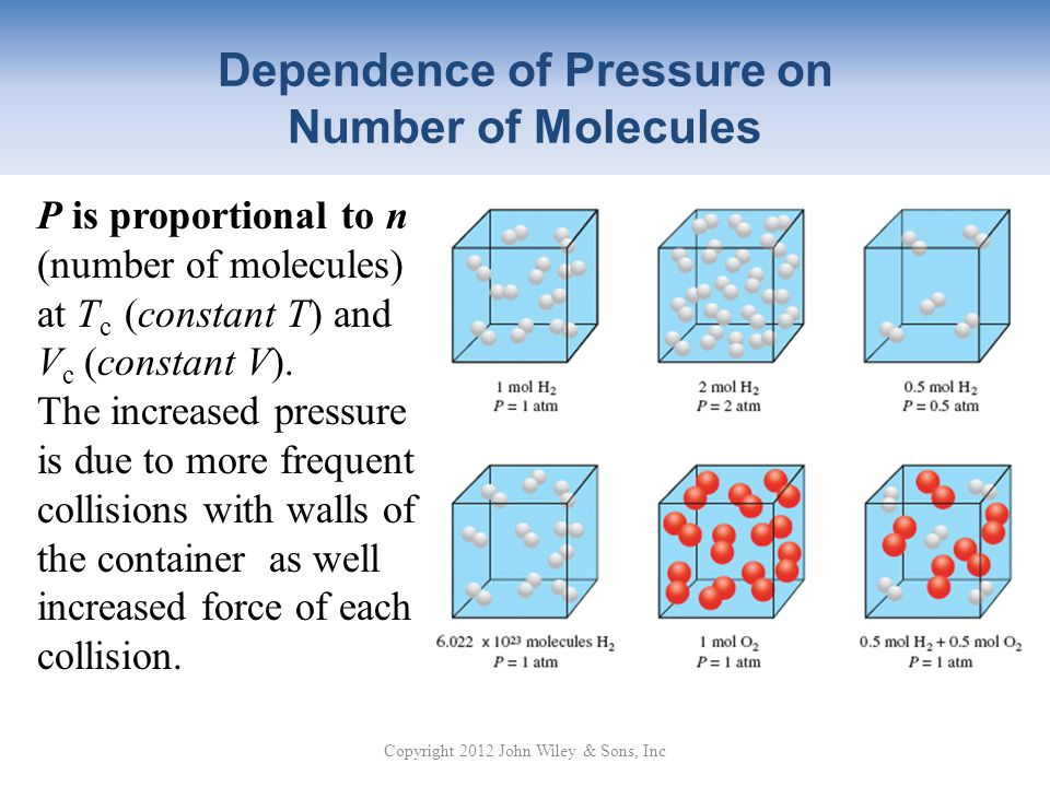 Dependence of Pressure on Number of Molecules Copyright 2012 John Wiley & Sons, Inc P is proportional to n (number of molecules) at T c (constant T) and V c (constant V).
