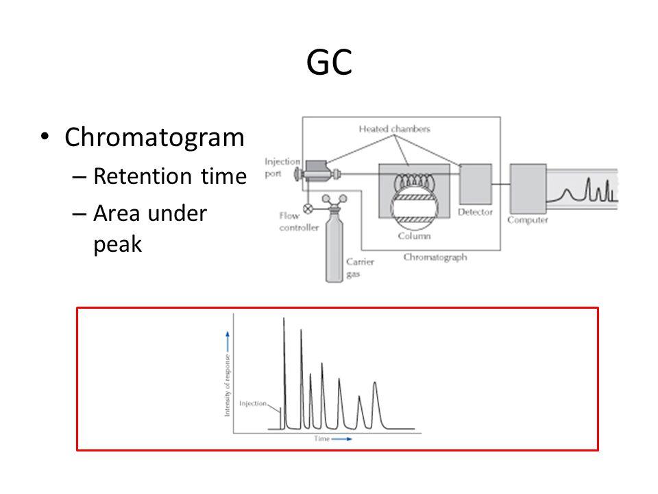 GC Chromatogram – Retention time – Area under peak