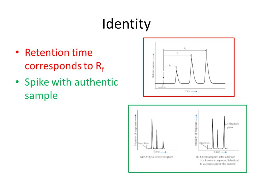 Identity Retention time corresponds to R f Spike with authentic sample