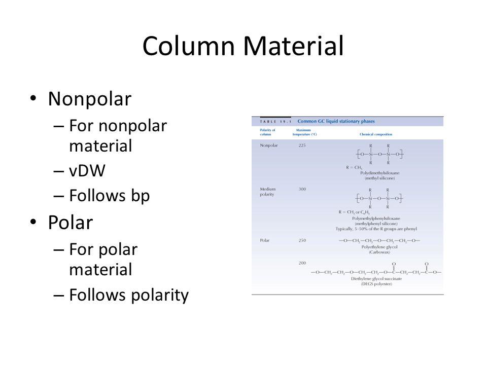 Column Material Nonpolar – For nonpolar material – vDW – Follows bp Polar – For polar material – Follows polarity