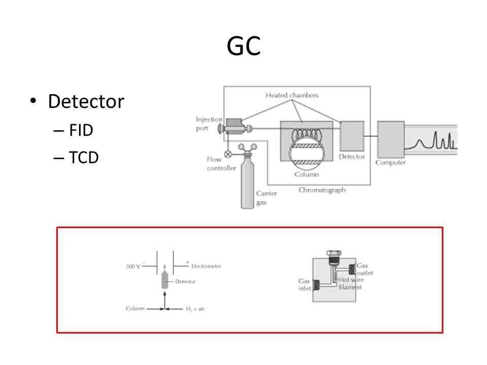 GC Detector – FID – TCD