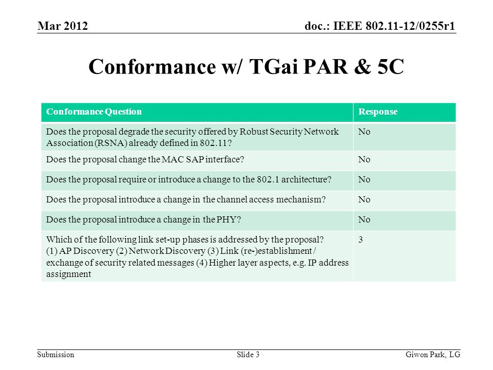 doc.: IEEE 802.11-12/0255r1 Submission Conformance w/ TGai PAR & 5C Mar 2012 Giwon Park, LGSlide 3 Conformance QuestionResponse Does the proposal degrade the security offered by Robust Security Network Association (RSNA) already defined in 802.11.