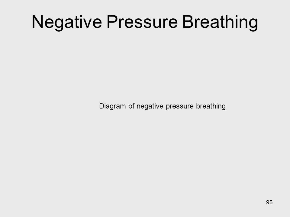95 Diagram of negative pressure breathing Negative Pressure Breathing