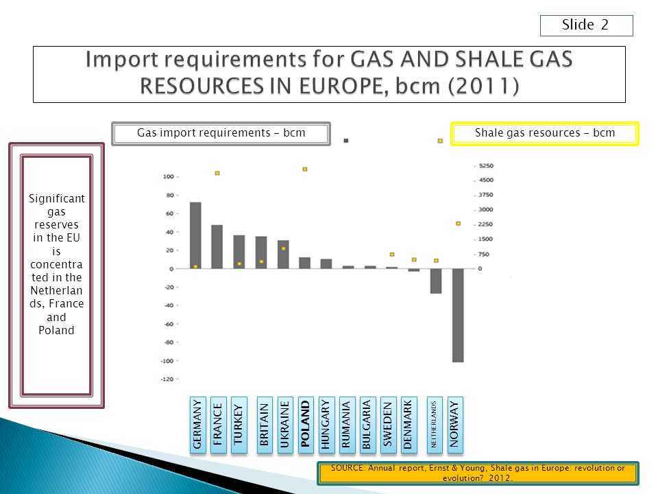 Slide 2 GERMANY FRANCE TURKEY BRITAIN UKRAINE POLAND HUNGARY RUMANIA BULGARIA SWEDEN DENMARK NEITHERLANDS NORWAY Gas import requirements - bcmShale gas resources - bcm Significant gas reserves in the EU is concentra ted in the Netherlan ds, France and Poland SOURCE: Annual report, Ernst & Young, Shale gas in Europe: revolution or evolution.