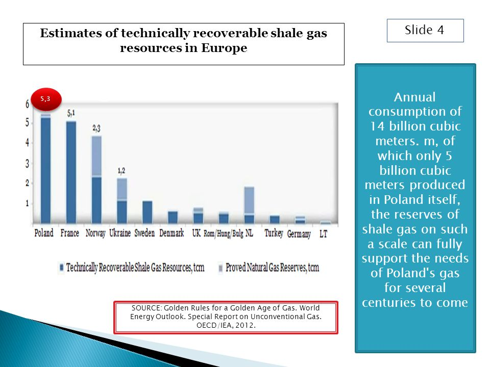 Estimates of technically recoverable shale gas resources in Europe Slide 4 5,3 Annual consumption of 14 billion cubic meters.