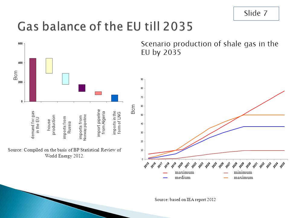 Source: Compiled on the basis of BP Statistical Review of World Energy 2012.