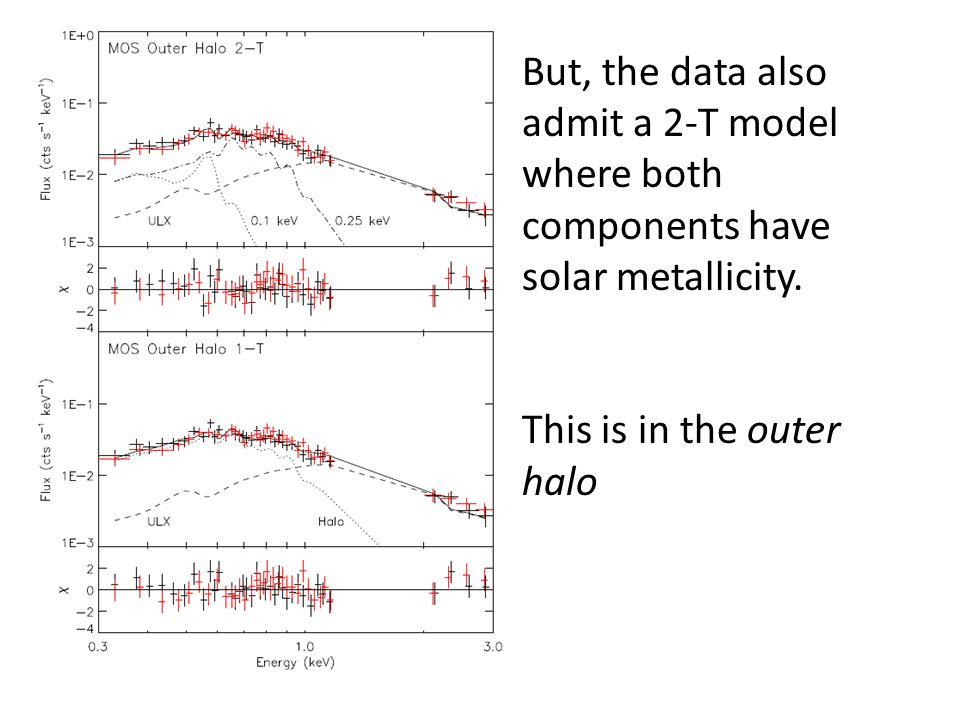 But, the data also admit a 2-T model where both components have solar metallicity.