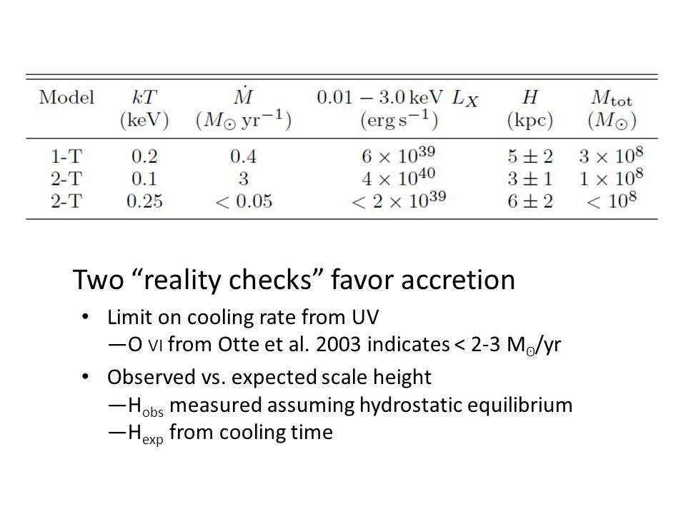 Two reality checks favor accretion Limit on cooling rate from UV O VI from Otte et al.