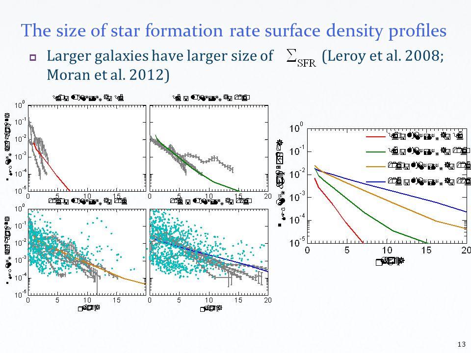 Larger galaxies have larger size of (Leroy et al. 2008; Moran et al. 2012) 13