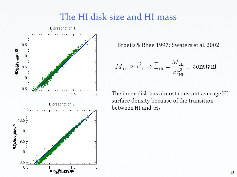 15 The inner disk has almost constant average HI surface density because of the transition between HI and H 2 Broeils & Rhee 1997; Swaters et al.