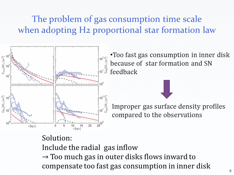 Solution: Include the radial gas inflow Too much gas in outer disks flows inward to compensate too fast gas consumption in inner disk Too fast gas consumption in inner disk because of star formation and SN feedback Improper gas surface density profiles compared to the observations 6