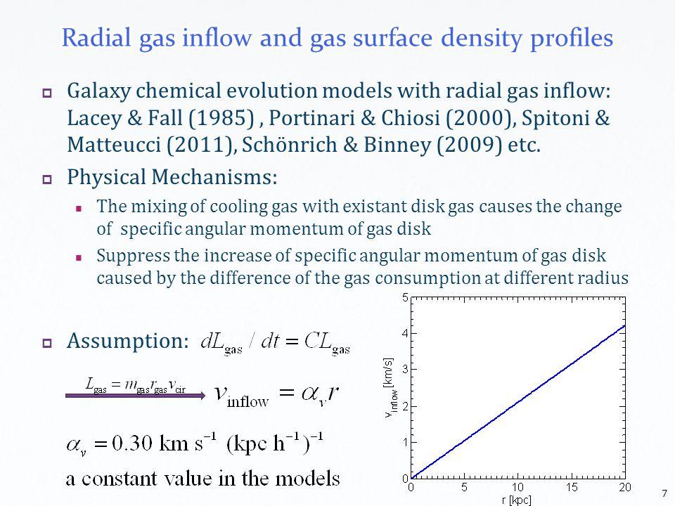 Galaxy chemical evolution models with radial gas inflow: Lacey & Fall (1985), Portinari & Chiosi (2000), Spitoni & Matteucci (2011), Schönrich & Binney (2009) etc.