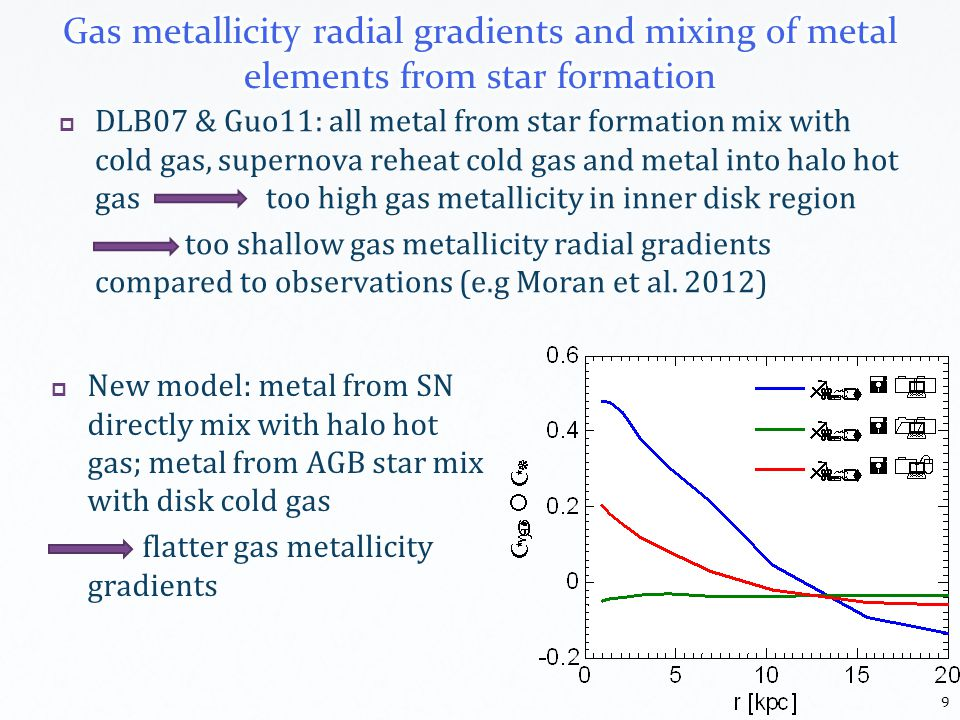 DLB07 & Guo11: all metal from star formation mix with cold gas, supernova reheat cold gas and metal into halo hot gas too high gas metallicity in inner disk region too shallow gas metallicity radial gradients compared to observations (e.g Moran et al.