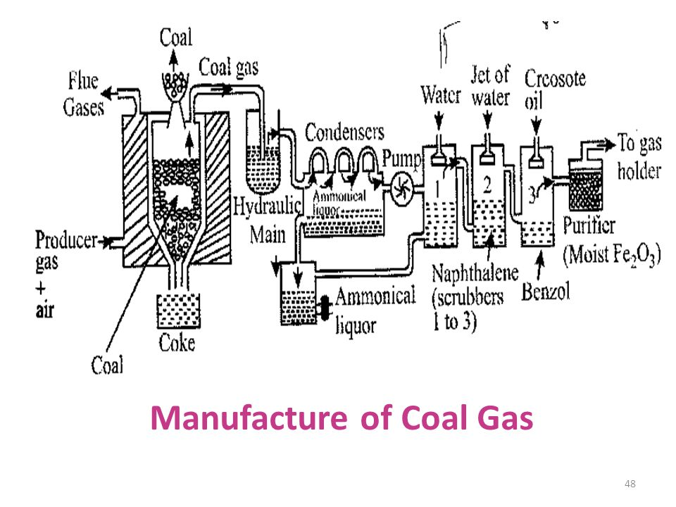 48 Manufacture of Coal Gas