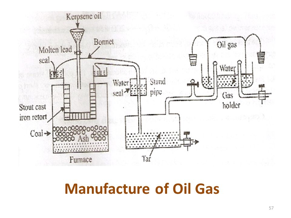 57 Manufacture of Oil Gas