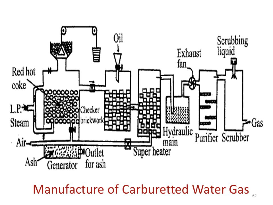 Manufacture of Carburetted Water Gas 62