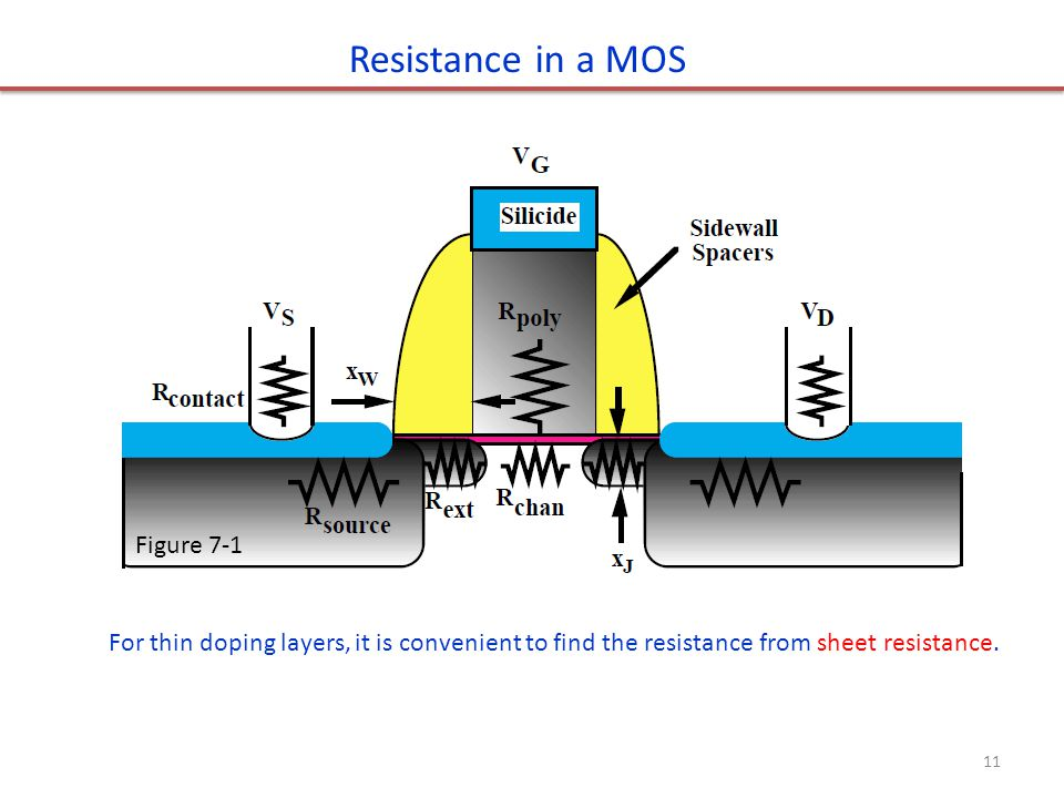 Resistance in a MOS For thin doping layers, it is convenient to find the resistance from sheet resistance. Figure 7-1 11