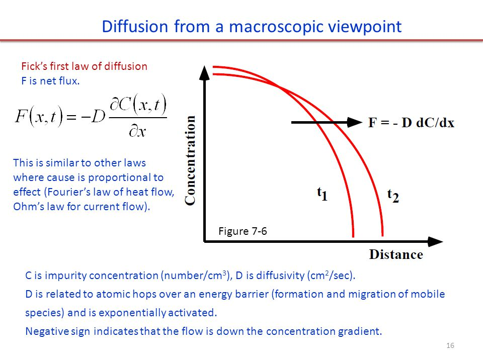 Diffusion from a macroscopic viewpoint Ficks first law of diffusion F is net flux. C is impurity concentration (number/cm 3 ), D is diffusivity (cm 2