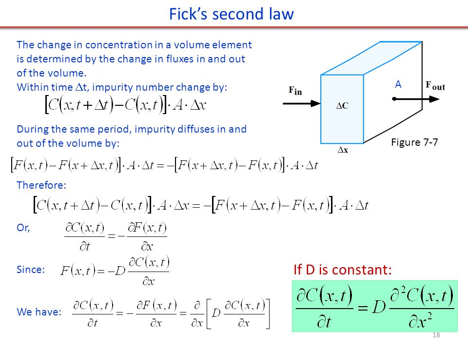 A Ficks second law The change in concentration in a volume element is determined by the change in fluxes in and out of the volume. Within time t, impu