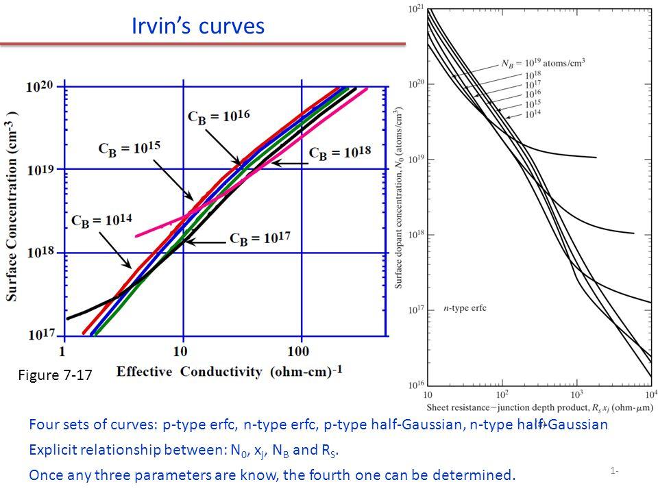 Irvins curves Four sets of curves: p-type erfc, n-type erfc, p-type half-Gaussian, n-type half-Gaussian Explicit relationship between: N 0, x j, N B a
