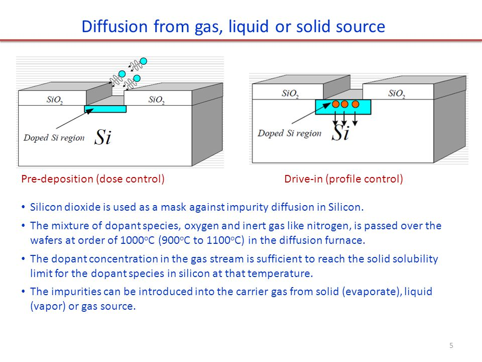 Diffusion from gas, liquid or solid source Pre-deposition (dose control) Drive-in (profile control) Silicon dioxide is used as a mask against impurity