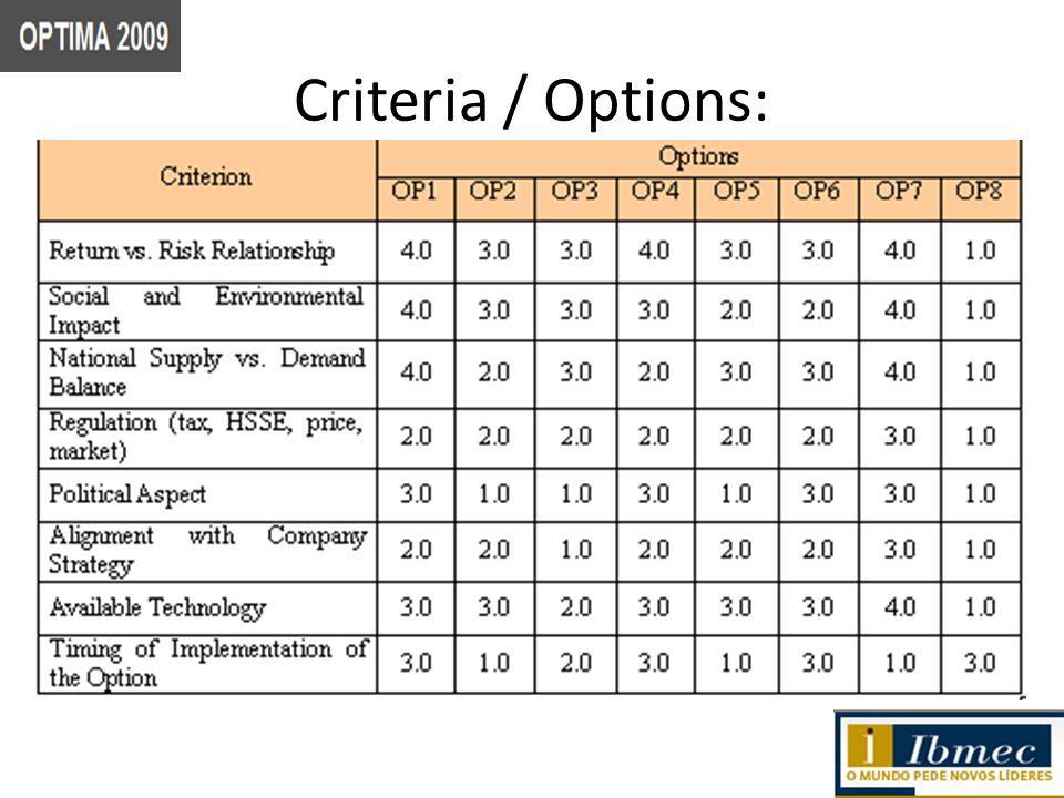 Criteria / Options: