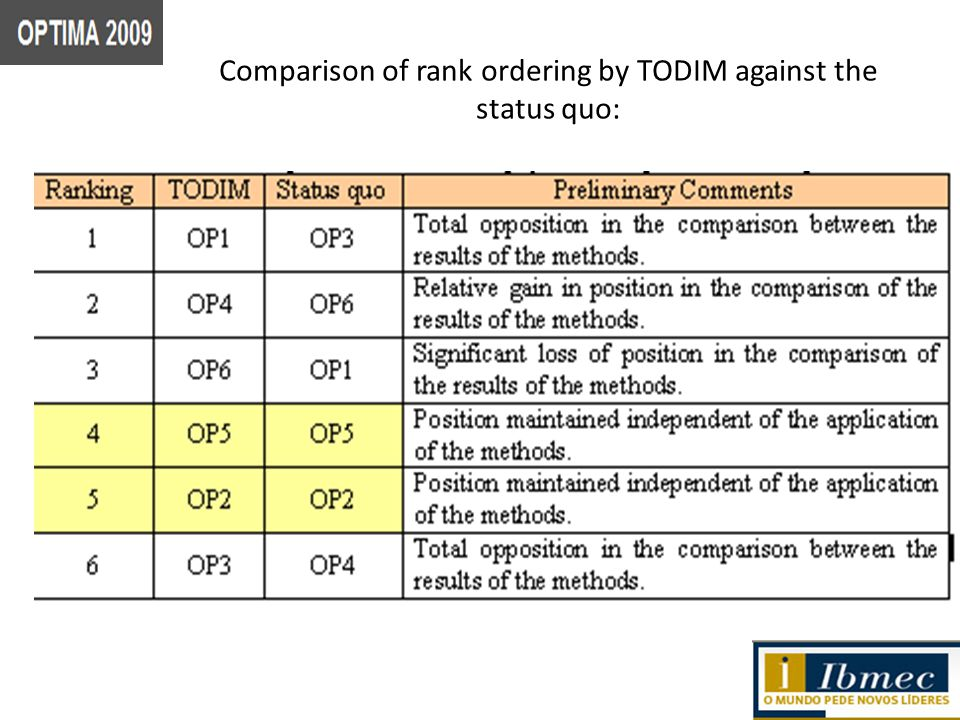 Comparison of rank ordering by TODIM against the status quo: