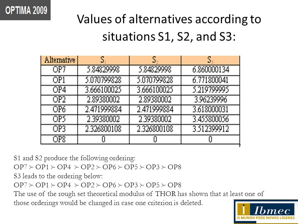 Values of alternatives according to situations S1, S2, and S3: S1 and S2 produce the following ordering: OP7 OP1 OP4 OP2 OP6 OP5 OP3 OP8 S3 leads to the ordering below: OP7 OP1 OP4 OP2 OP6 OP3 OP5 OP8 The use of the rough set theoretical modulus of THOR has shown that at least one of those orderings would be changed in case one criterion is deleted.