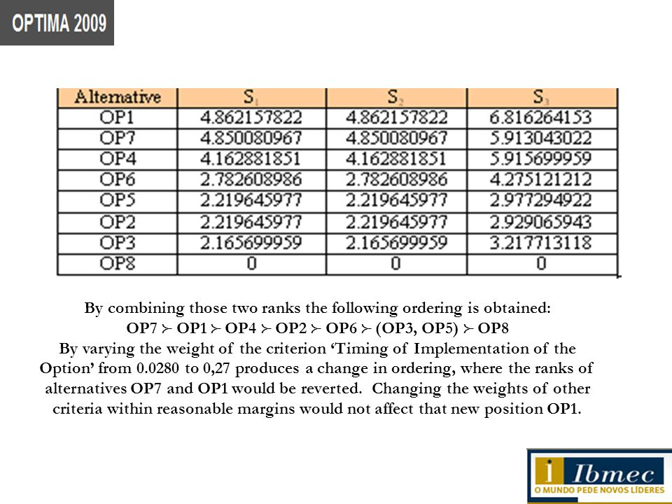 By combining those two ranks the following ordering is obtained: OP7 OP1 OP4 OP2 OP6 (OP3, OP5) OP8 By varying the weight of the criterion Timing of Implementation of the Option from 0.0280 to 0,27 produces a change in ordering, where the ranks of alternatives OP7 and OP1 would be reverted.