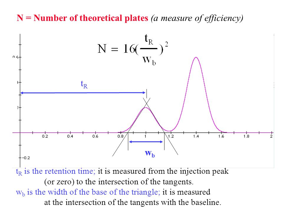 wbwb tRtR N = Number of theoretical plates (a measure of efficiency) t R is the retention time; it is measured from the injection peak (or zero) to th