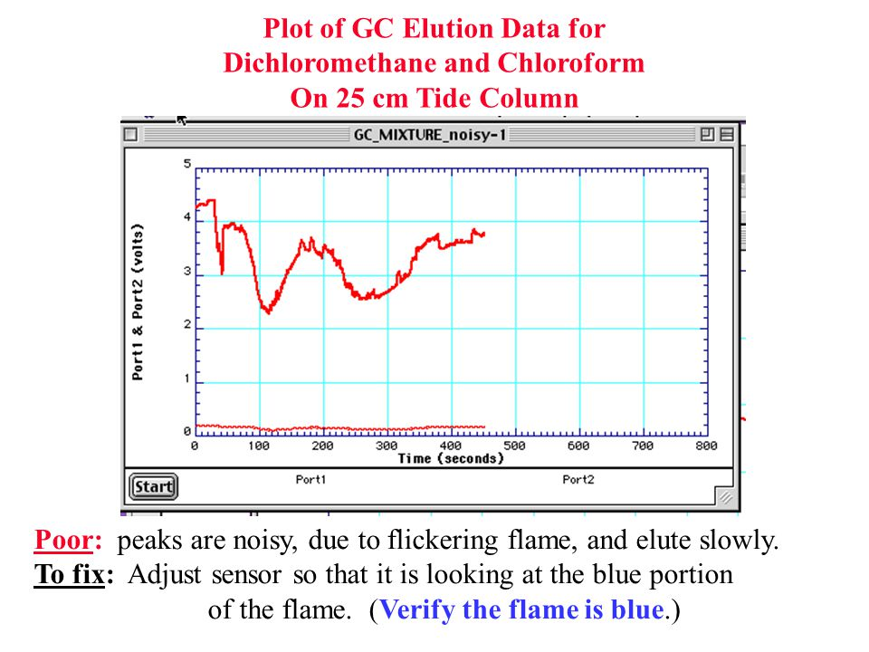 Poor: peaks are noisy, due to flickering flame, and elute slowly. To fix: Adjust sensor so that it is looking at the blue portion of the flame. (Verif