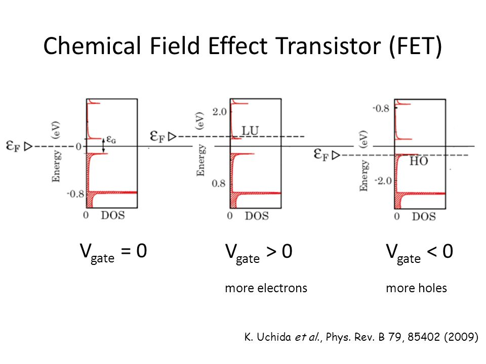 Chemical Field Effect Transistor (FET) K.Uchida et al., Phys.
