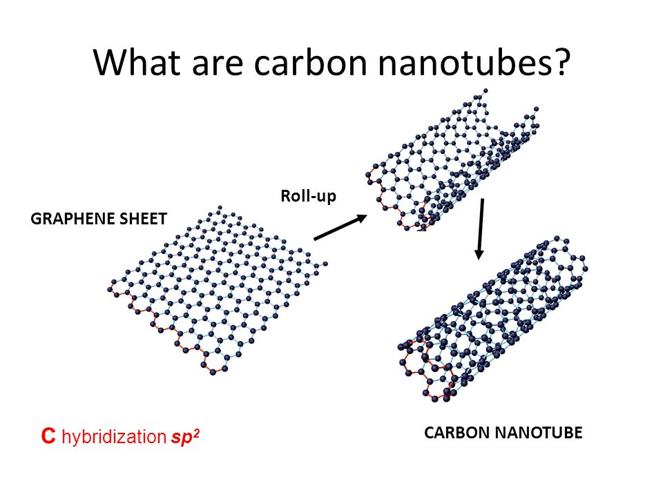What are carbon nanotubes? GRAPHENE SHEET CARBON NANOTUBE C hybridization sp 2 Roll-up