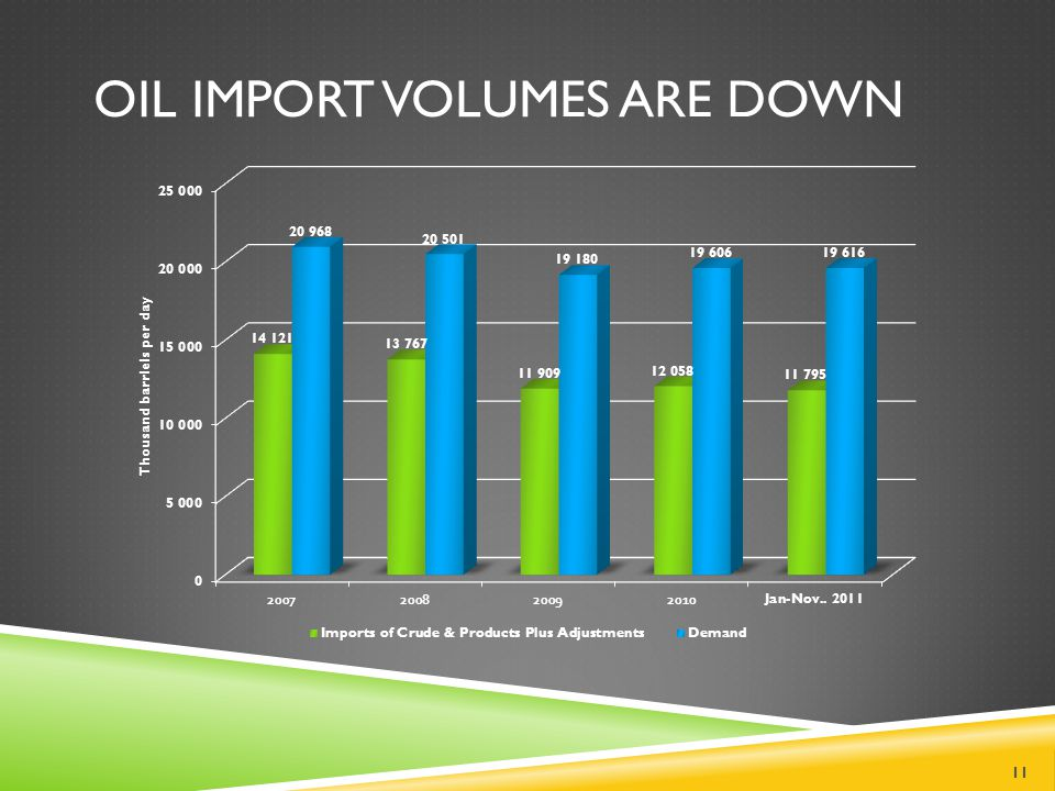 OIL IMPORT VOLUMES ARE DOWN 11