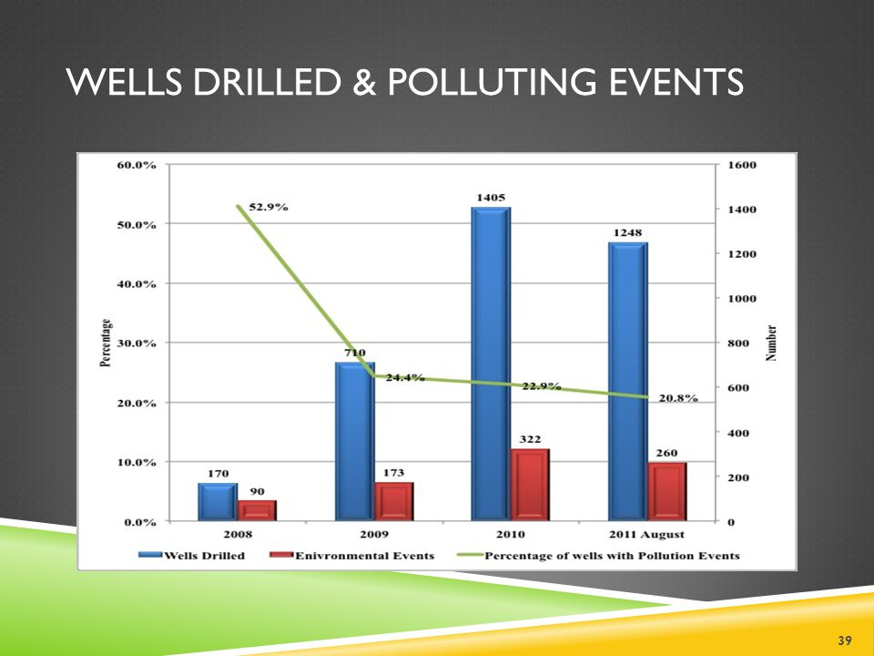 WELLS DRILLED & POLLUTING EVENTS 39