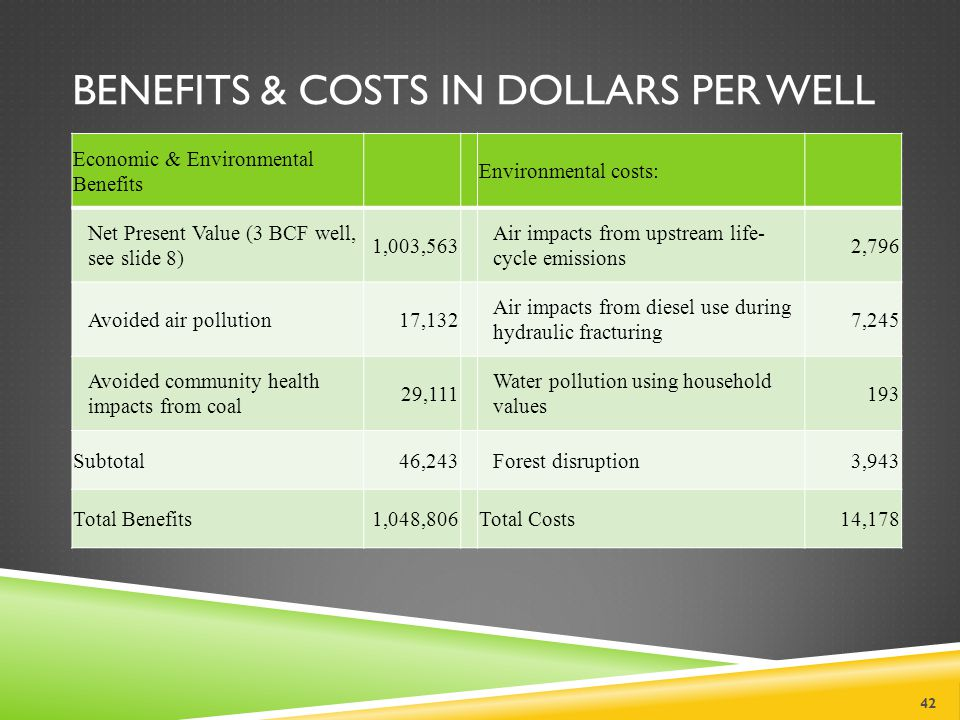 BENEFITS & COSTS IN DOLLARS PER WELL 42 Economic & Environmental Benefits Environmental costs: Net Present Value (3 BCF well, see slide 8) 1,003,563 Air impacts from upstream life- cycle emissions 2,796 Avoided air pollution17,132 Air impacts from diesel use during hydraulic fracturing 7,245 Avoided community health impacts from coal 29,111 Water pollution using household values 193 Subtotal46,243Forest disruption3,943 Total Benefits1,048,806Total Costs14,178