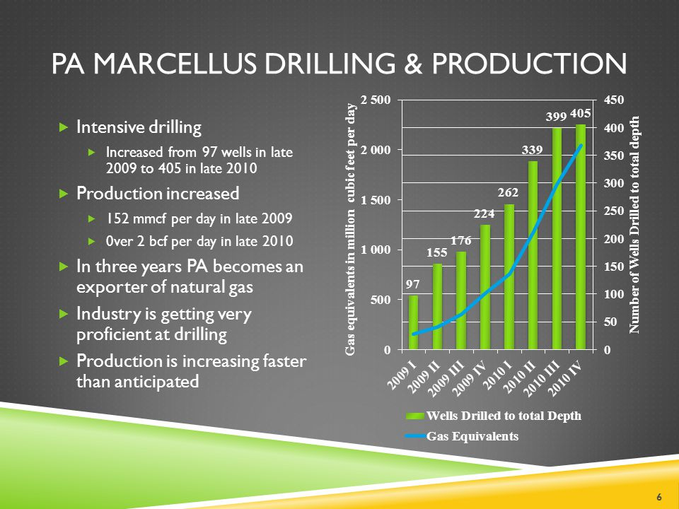 PA MARCELLUS DRILLING & PRODUCTION 6 Intensive drilling Increased from 97 wells in late 2009 to 405 in late 2010 Production increased 152 mmcf per day in late 2009 0ver 2 bcf per day in late 2010 In three years PA becomes an exporter of natural gas Industry is getting very proficient at drilling Production is increasing faster than anticipated